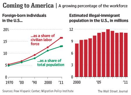 the benefits of a high immigrant population It says america's immigrant population climbed by more than 70 percent between 1995 and 2014, when it stood at 423 million, accounting for roughly 13 percent of america's total population.