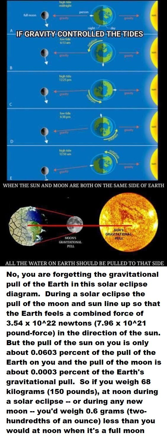 No wonder I felt light headed during the last eclipse.... Yes my debunking explanation includes decimals and funny words like newtons and kilograms that are going to confuse the heck out of flat earth believers, but I feel compelled to try and explain it to them anyway.  ref:   https://sciencing.com/gravitational-force-earth-during-solar-eclipse-19381.html   #FlatEarth