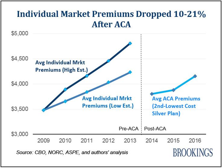 """""""Average premiums for the second-lowest cost silver-level (SLS) marketplace plan in 2014, which serves as a benchmark for ACA subsidies, were between 10 and 21 percent lower than average individual market premiums in 2013, before the ACA…,"""" write researchers from the Brookings Institute."""