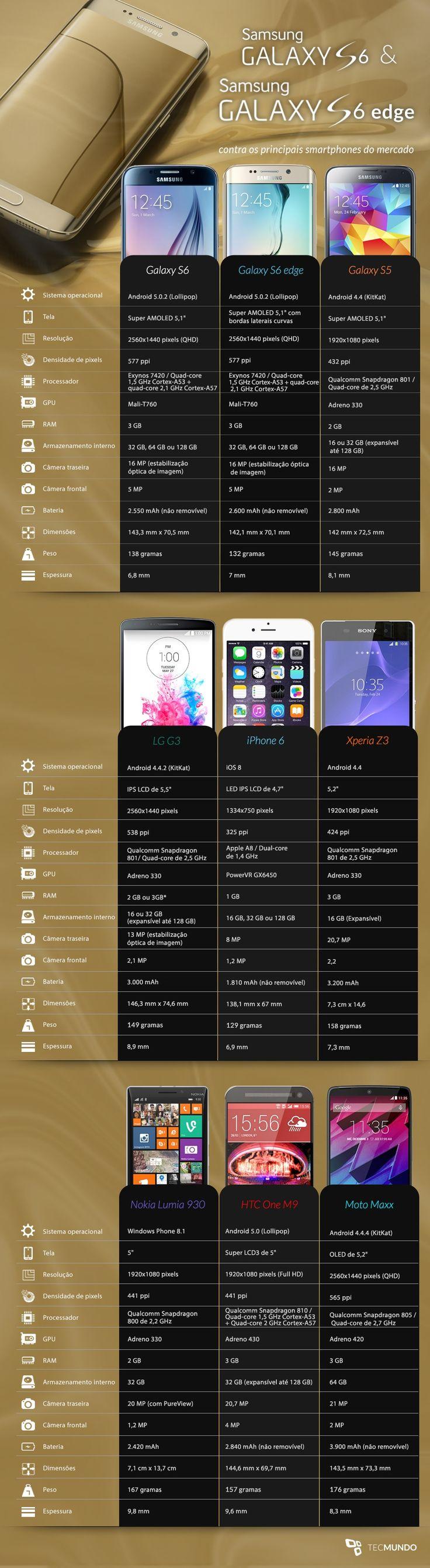 para§£o Galaxy S6 e S6 edge contra os principais smartphones do mercado
