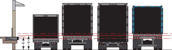 Truck Dock Design Standards Loading Dock Height