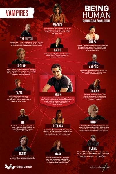 Vampires Character Connections | Gallery | Being Human | Syfy