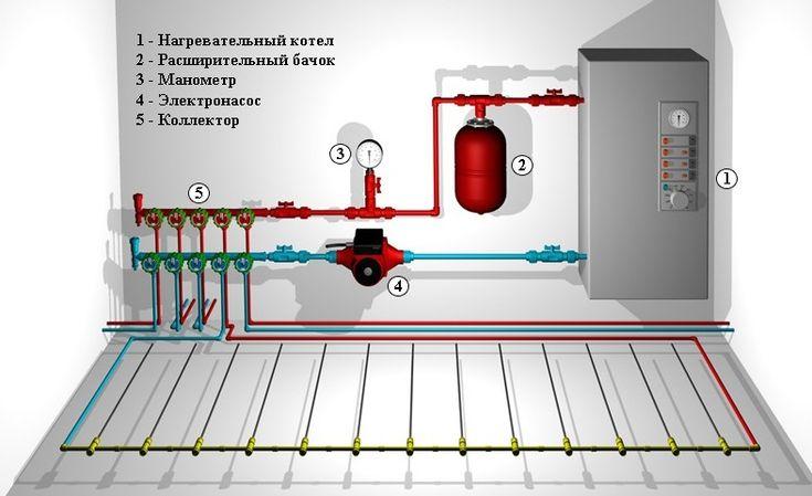 напольное водяное отопление, система отопления