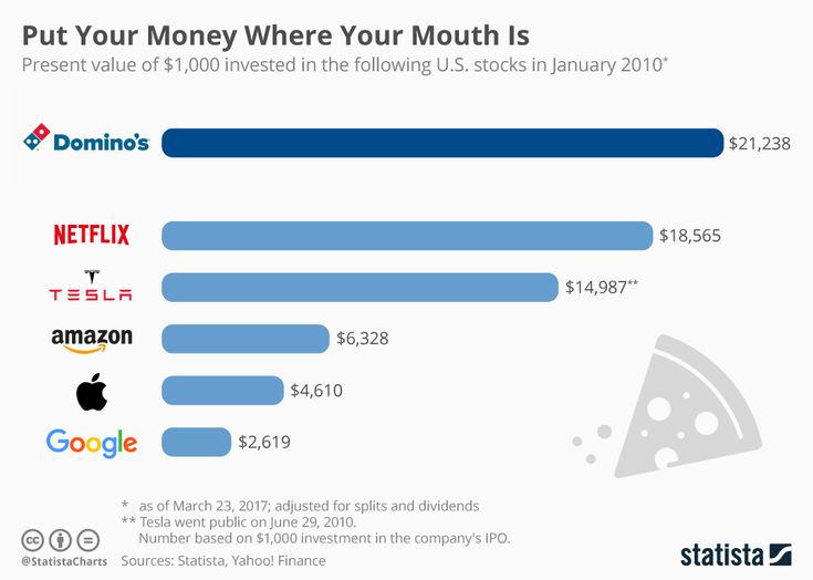 Chart: Forget Tech Stocks! You Should Have Invested in – Luvave technology
