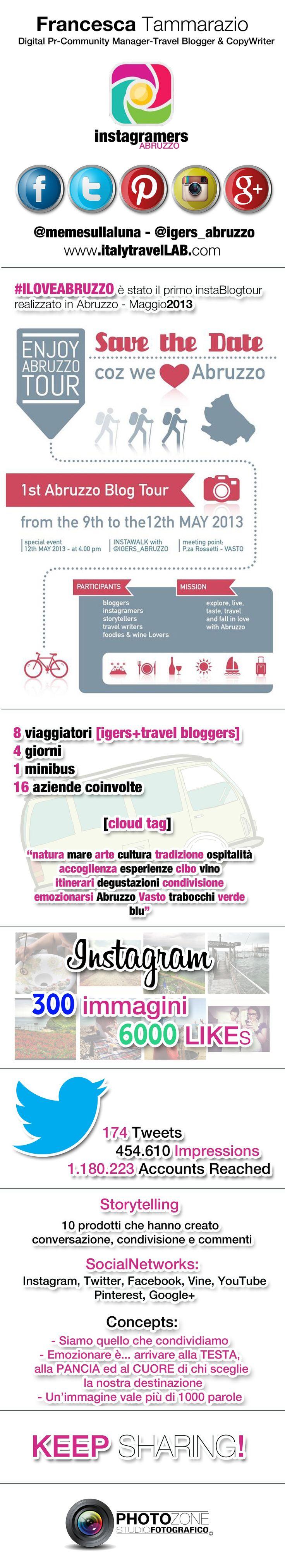 #ILOVEABRUZZO ...infographic  of the 1st Abruzzo blogtour with travel bloggers and instagramers: @memesullaluna @bombafire @igers_abruzzo @Fraintesa @Sara Boccolini @Cristiano Guidetti ViaggioVero.com @NonSoloTuristi @miprendoemiportovia @thinkingnomads  project by Francesca Tammarazio   www.italytravellab.com  thanks to @Giulio Tolli for this magnificent graphic work!!