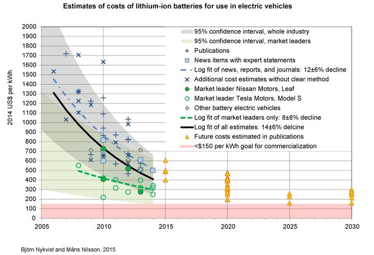 Falling battery prices boost outlook for electric vehicles