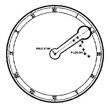 http://www.johnpratt.com/items/astronomy/telltime.html