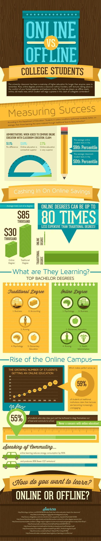 Online-vs-Offline-College-Students-Infographic