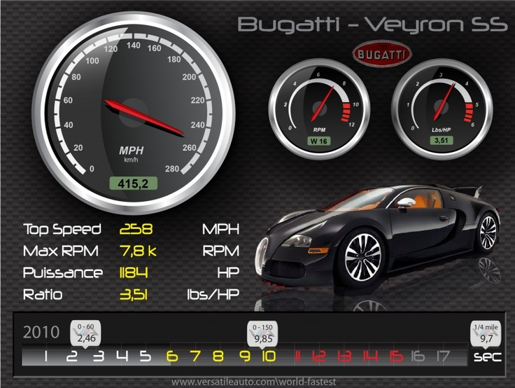 World fastest car – HD specs illustration  Bugatti Veyron SS