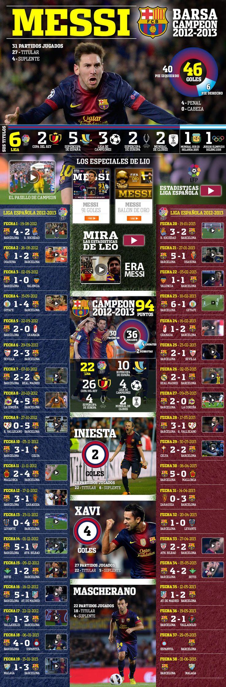 Infografía - Messi campeón 2012-2013