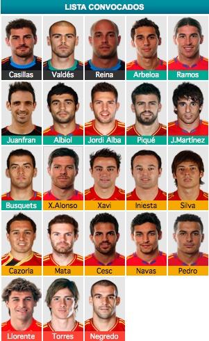 Lista de convocados para la Eurocopa 2012. Tenéis todo mi apoyo, mucha suerte.