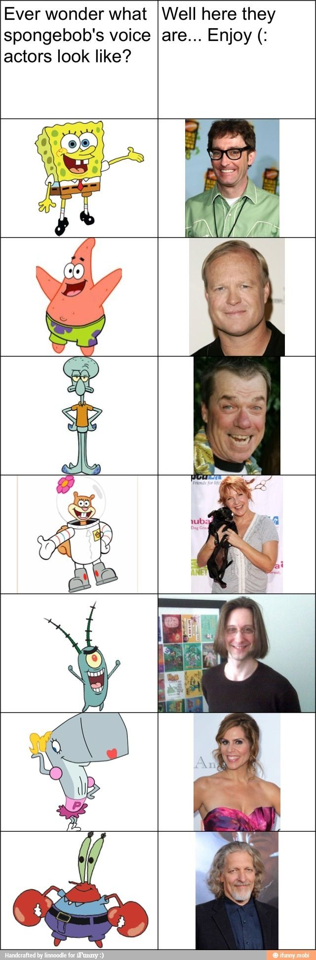Spongebob- Tom Kenny, Patrick- Bill Fagerbakke, Squidward- Roger Bumpass, Sandy- Carolyn Lawrence, Plankton- Doug Lawrence, Pearl- Lori Alan and Mr Krabs- Clancy Brown.