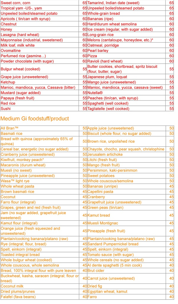 The Glycemic Indexes Table