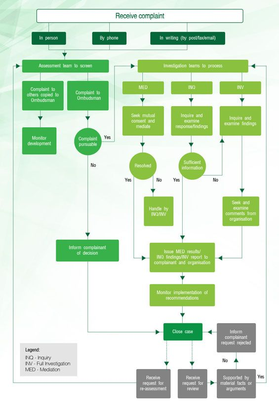 How To Handle Patient Complaint Flow Chart
