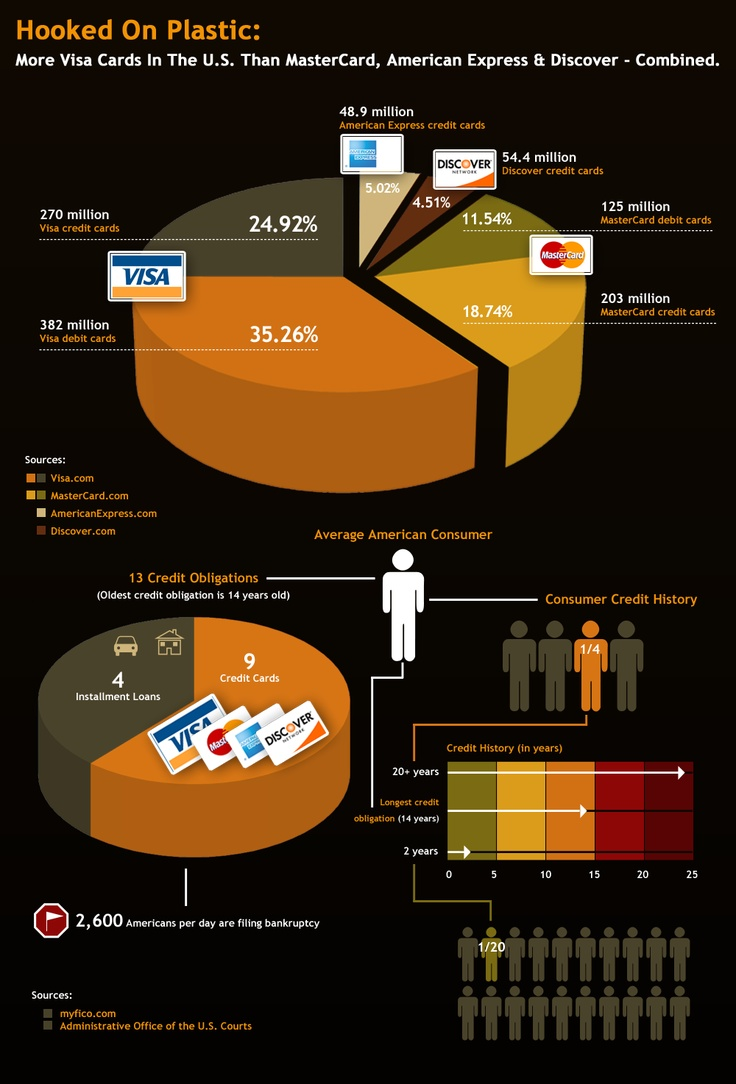 74 best sales u0026 marketing infographics images on pinterest