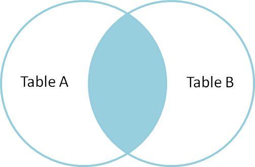 A visual explanation of SQL joins using venn diagrams:  http://blog.codinghorror.com/a-visual-explanation-of-sql-joins/
