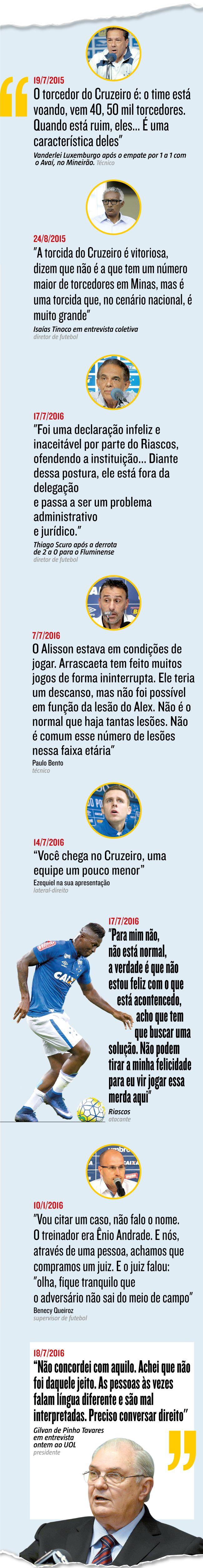 Fora de campo, o Cruzeiro sofre, desde o ano passado, com declarações que não só irritam ou ridicularizam a torcida, mas que servem também para conturbar o ambiente interno, que nunca é dos melhores em tempos de resultados ruins dentro de campo. (19/07/2016) #Cruzeiro #Brasileirão #CampeonatoBrasileiro #Luxemburgo #Scuro #PauloBento #Ezequiel #Riascos #Benecy #Gilvan #Infográfico #Infografia #HojeEmDia