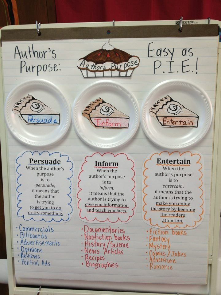 Anchor Charts | ELA in the middle | Page 2