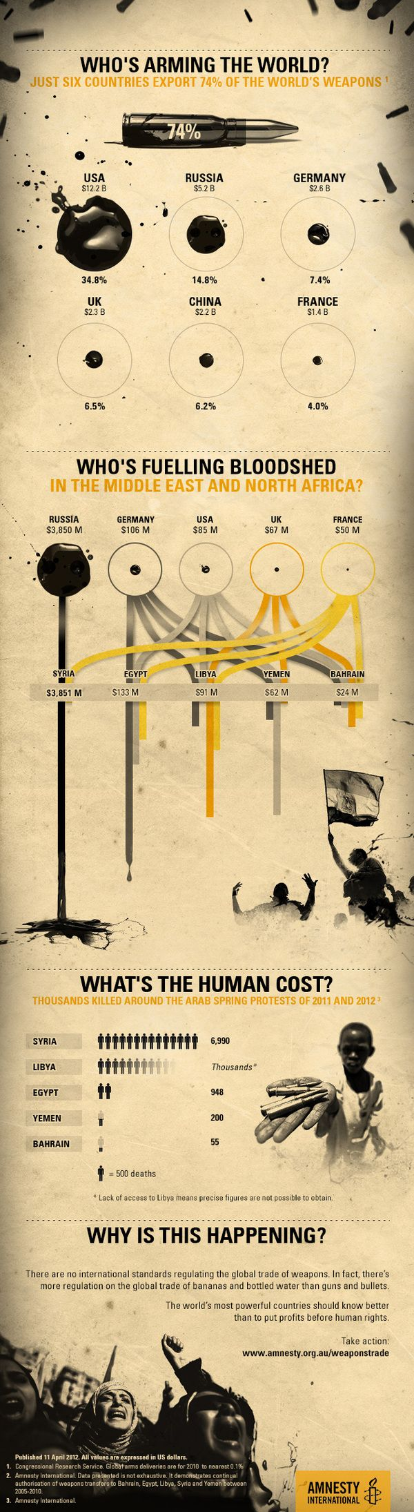 Who's Arming the world?  An infographic for Amnesty International