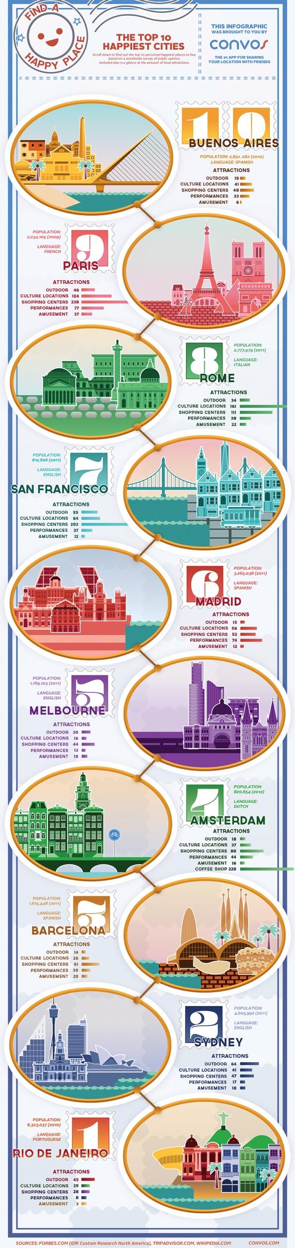 Places to be...die 10 glücklichsten Orte auf dem Globus #infografik #infografic