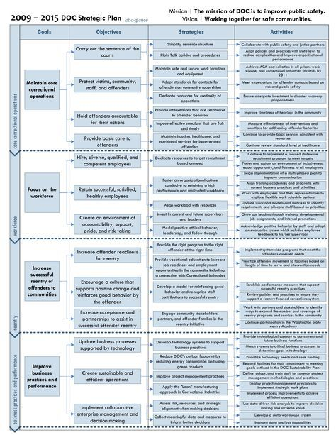 Free Strategic Plan Examples | One Page Strategic Plan Template