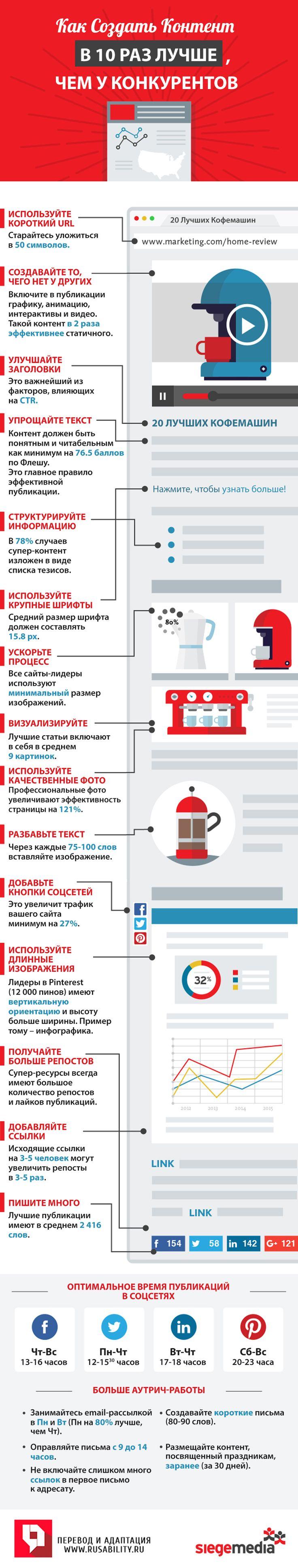 Контент, маркетинг, креатив, публикации, читабельность, индекс удобочитаемости, Флеш, аутрич, время публикаций, социальные сети, соцсети, инфографика