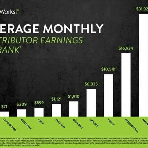 If your someone who:  ✔wants to pay off debt  stop living paycheck to paycheck  ✔make extra cash or a full time paycheck  Spend more time with loved ones ✔self motivated to do great things wants to change your love for the better  ✅Qualify for a $500 bonus!  If any of these suit you then your perfect to join my IT WORKS team. In just a short amount of time I've been able to do all these things and you can too.  Msg me for full details!