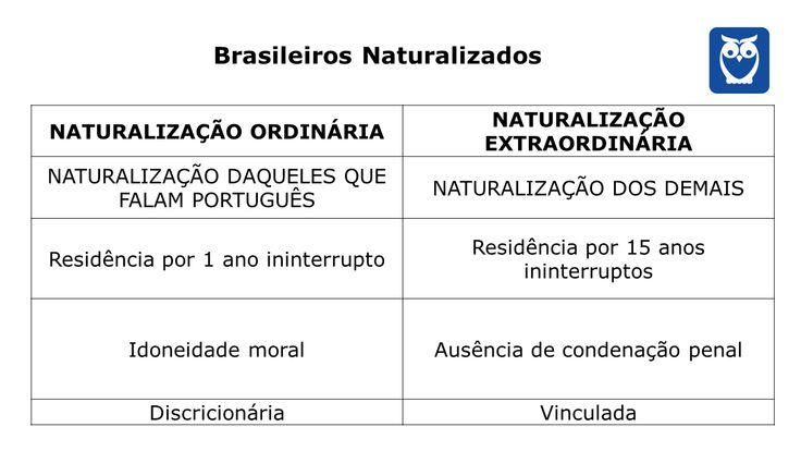 naturalização ordinária - Pesquisa Google