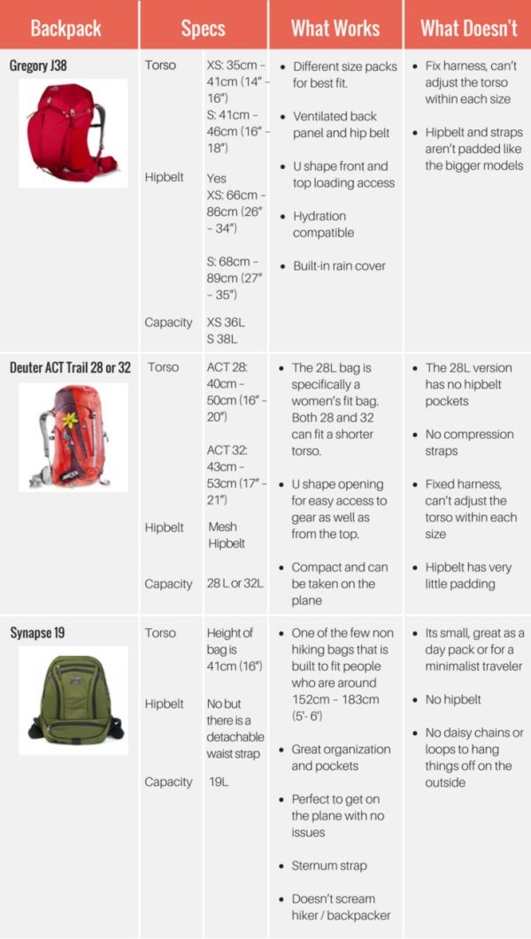 Not all backpacks are created equal- or work for every body type. That's why Tam compiled the ultimate rundown of best backpacks for slim and petite women.