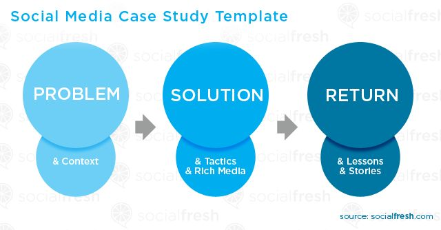 Social Media Case Study Template