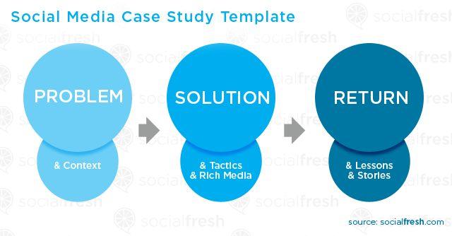 Higher education social media case studies