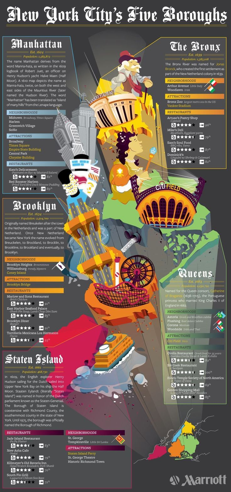Here are 35 Things to do in New York City with Teens to help you plan a trip you and your teens will both love.New York Cities, Borough, Nyc, New York City, Infographic, Info Graphics, Newyork, Things To Do, York City'S