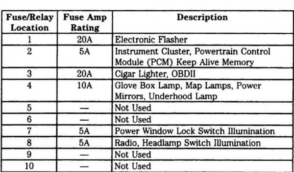 Ford Freestar Fuse Box Diagram
