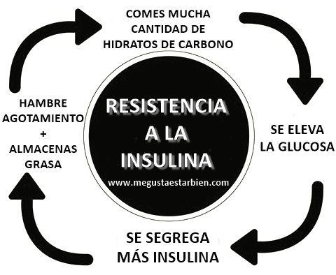 Resistencia a la insulina ¿Qué es exactamente