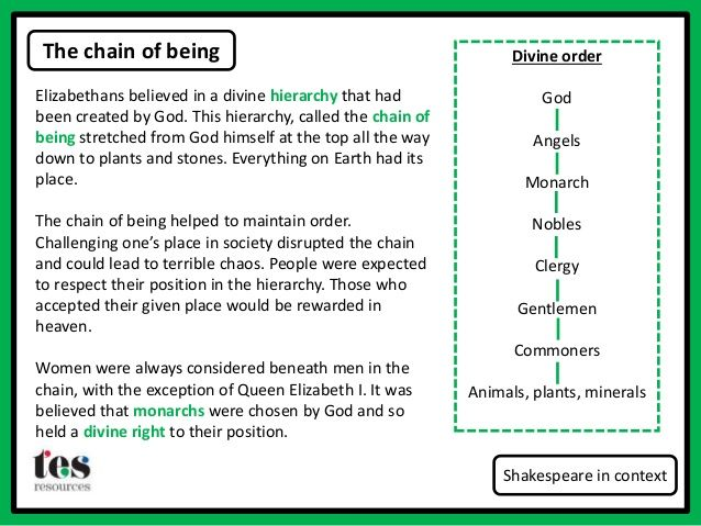 "the chain of being Free essay: the main concept of the great chain of being is that every existing thing in the universe has its ""place"" in an outlined hierarchical order."
