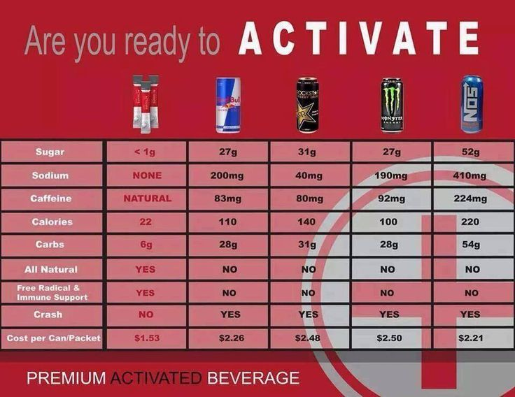 #Activate #energy #drink Comparison  https://m.facebook.com/profile.php?id=146232498880578  www.lindseygigler.le-vel.com