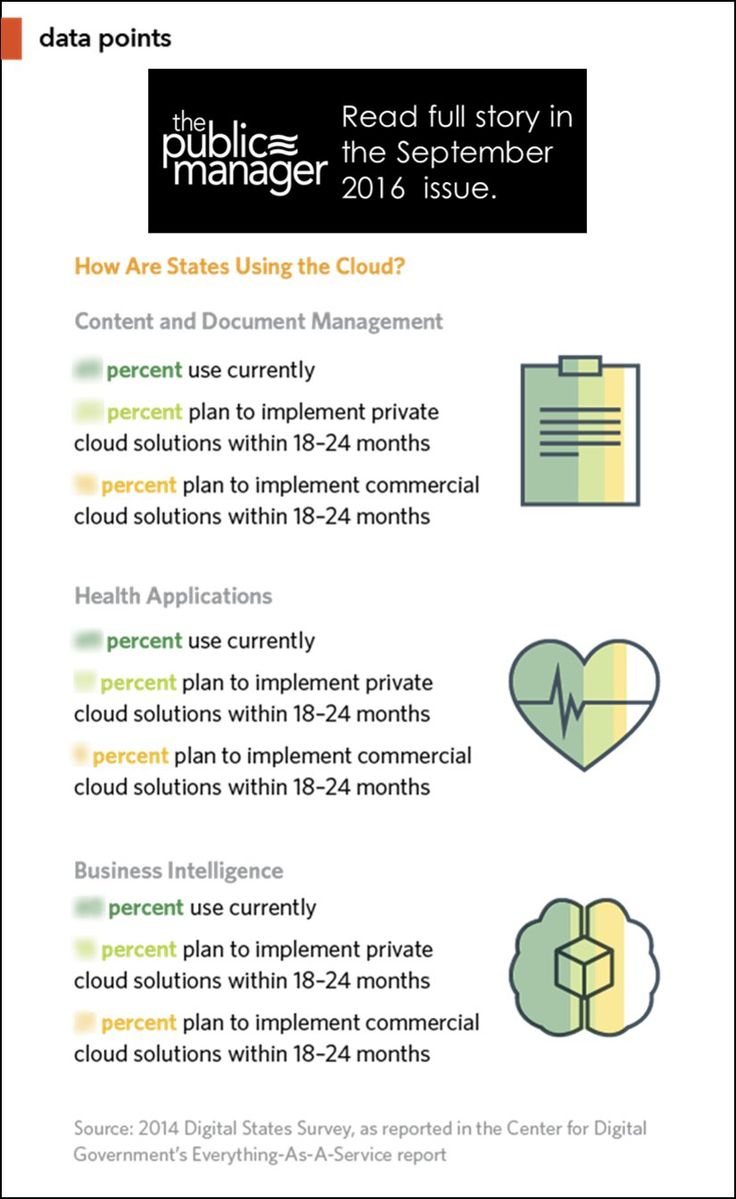 September 2016 Issue of The Public Manager: How states and localities are handling the cloud…