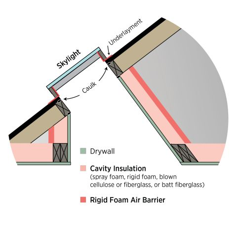 Frame, insulate, and air seal the walls of the skylight shaft as you would an exterior wall