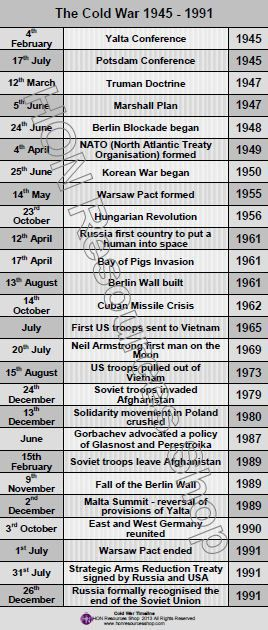 This is a printable history timeline poster covering the main events in the history of the Cold War    Two files included - one for printing on A3 paper and one for printing on A4 paper    No waiting for delivery simply purchase, download and print