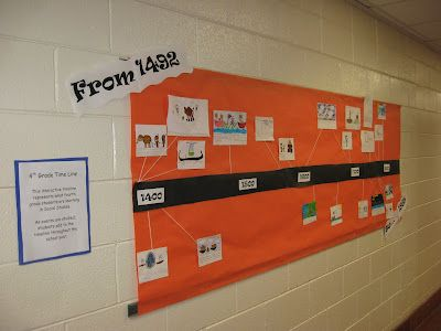 Wall displays that are up to start the year with headings, and are added to throughout the year to show the progression of learning!