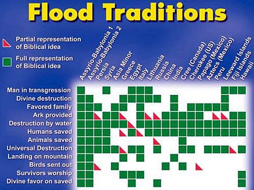 a comparative analysis of the great floods experienced by gilgamesh and noah The narrative purpose of the flood account is actually quite simple  for the  christian it holds a secondary meaning, namely that god may be love  so, i'm  going to really push back on the comparative analysis for a minute  differs from  gilgamesh and agrees with the genesis account on many important.