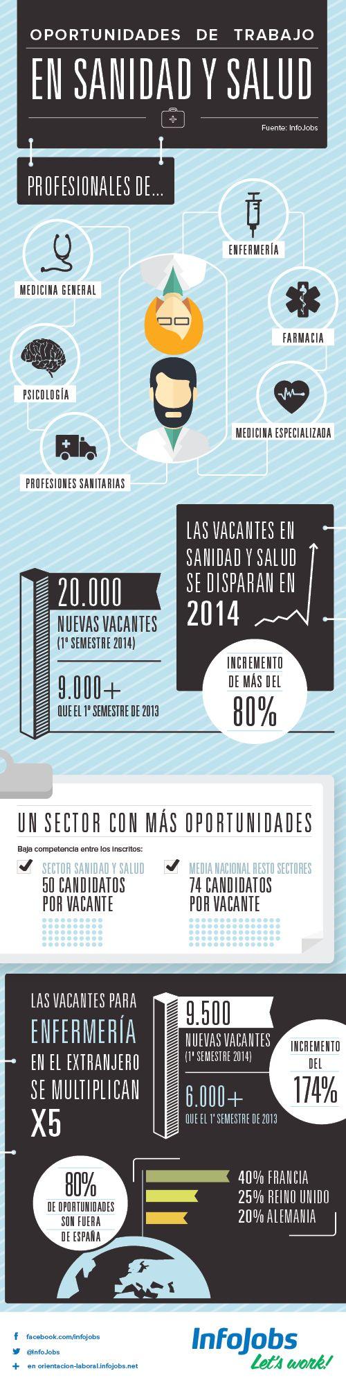 #Infografia Encontrar #trabajo en el sector de la #sanidad y #enfermería    by @infojobs_es #Empleo #RRHH #Orientacion #OrientacionLaboral #Infojobs