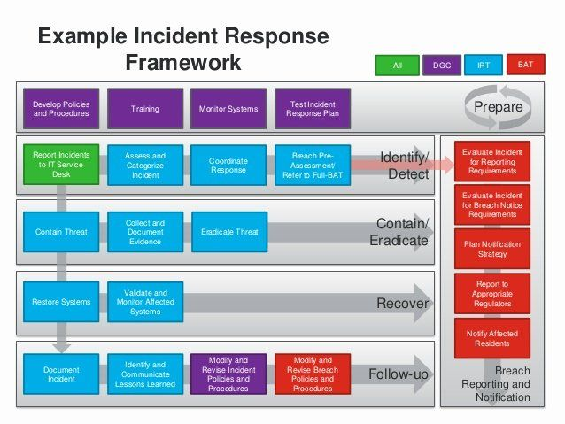 The following template can be completed by election jurisdictions following the instructions in the cybersecurity and infrastructure security agency (cisa) cyber. Security Incident Response Plan Template Beautiful Cyber Security Incident Response Template Hamiltonplast Cyber Security Emergency Response Plan How To Plan