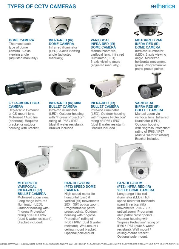 347 best security virtual and physical images on pinterest types of cctv cameras tipe tipe kamera cctv httpwww asfbconference2016 Choice Image