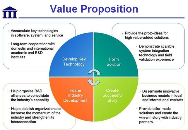 customer value proposition Ability to understand customer value proposition and roi realtorcom has an ever-evolving portfolio of customer-facing products in the midst of a changing.