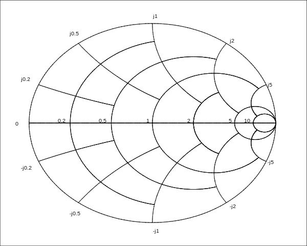 10  ideas about smith chart on pinterest