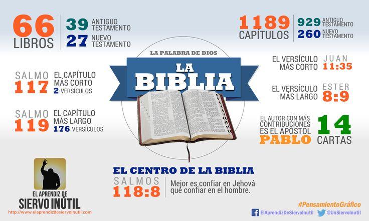 La Biblia en cifras
