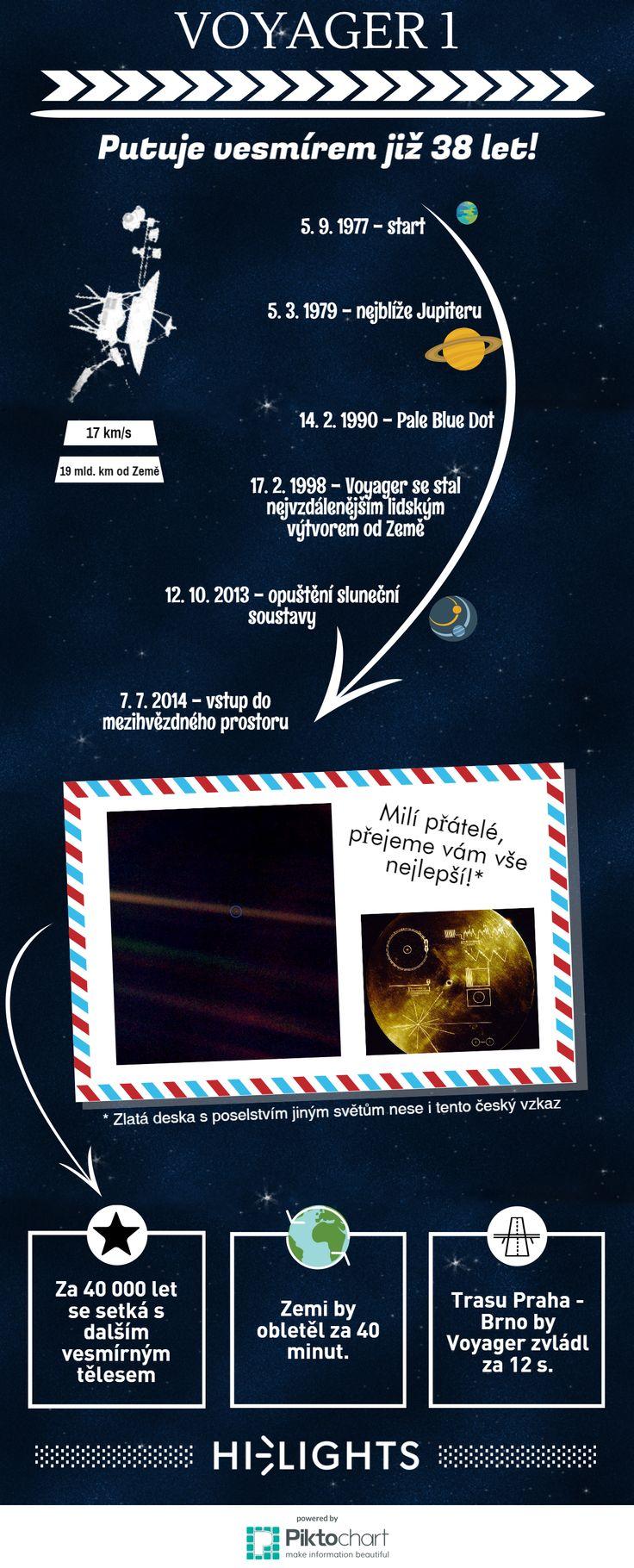 Již 38 let putuje sonda Voyager 1 vesmírem. Na planetu Zemi od té doby poslala 34 tisíc snímků, z nichž ten nejznámější – Pale Blue Dot – zachycuje naši modrou planetu z rekordní vzdálenosti 6,1 miliard kilometrů. Dnes se už sonda nachází mimo sluneční soustavu.