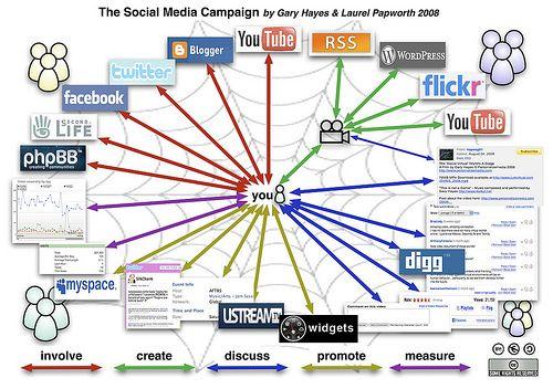 Google Image Result for http://mediamaxweb.com/wp-content/uploads/2010/11/social_media_marketing_campaign.jpg