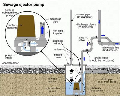 101 best grey water images on pinterest sustainability - Sewage ejector pump for basement bathroom ...